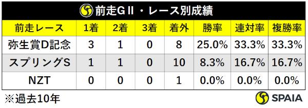 過去10年青葉賞前走GⅡ組前走レース別成績ⒸSPAIA