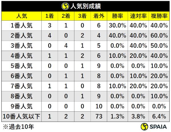 過去10年天皇賞(春)人気別成績ⒸSPAIA