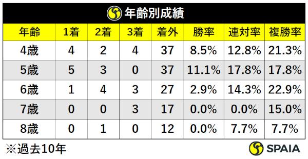 過去10年天皇賞(春)年齢別成績ⒸSPAIA