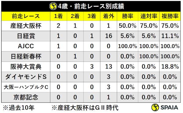 過去10年天皇賞(春)4歳馬前走レース別成績ⒸSPAIA