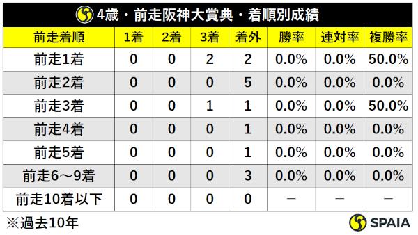 過去10年天皇賞(春)4歳馬前走阪神大賞典組着順別成績ⒸSPAIA