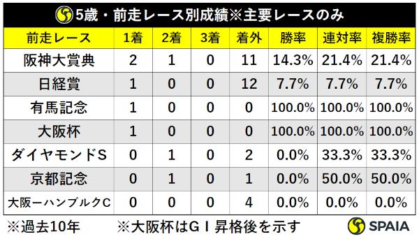過去10年天皇賞(春)5歳馬前走レース別成績ⒸSPAIA