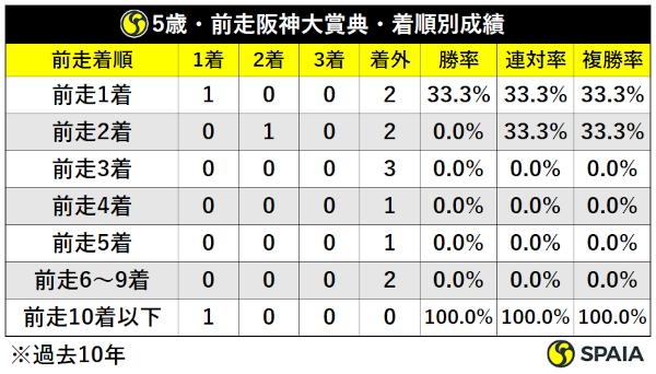 過去10年天皇賞(春)5歳馬前走阪神大賞典組着順別成績ⒸSPAIA