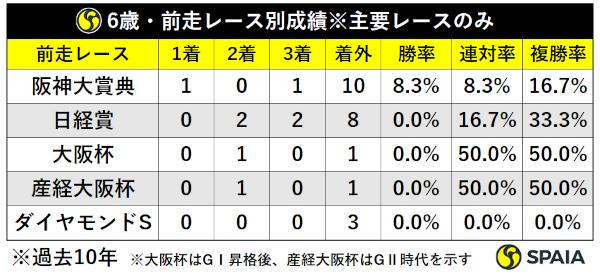 過去10年天皇賞(春)6歳馬前走レース別成績ⒸSPAIA