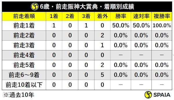 過去10年天皇賞(春)6歳馬前走阪神大賞典組着順別成績ⒸSPAIA