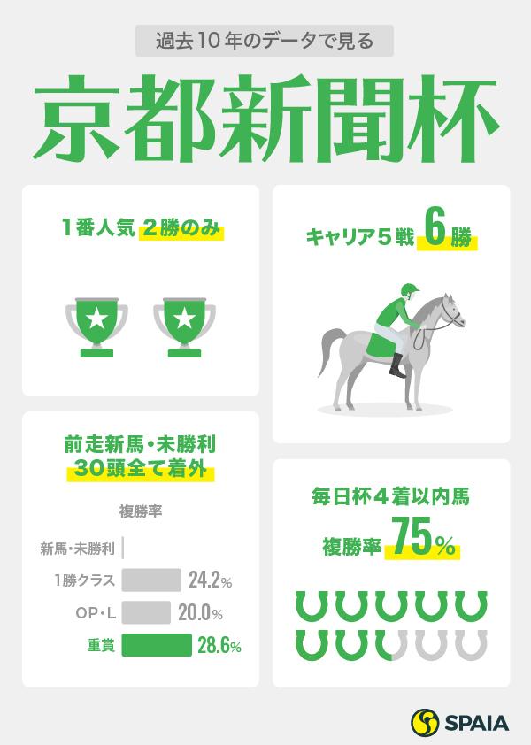 京都新聞杯インフォグラフィック2ⒸSPAIA