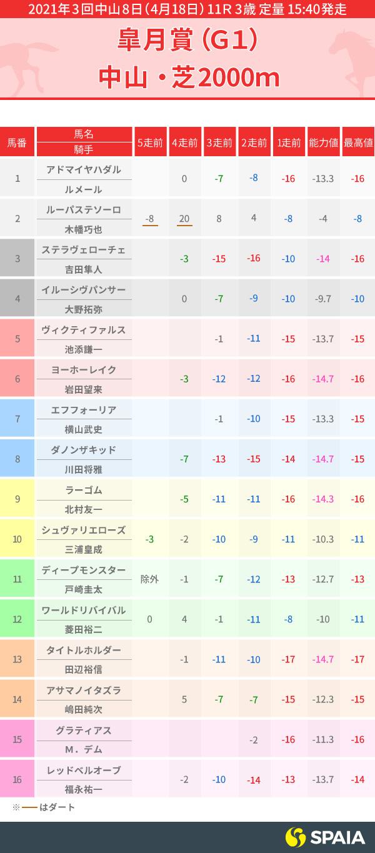 皐月賞出走馬PP指数表,ⒸSPAIA,インフォグラフィック