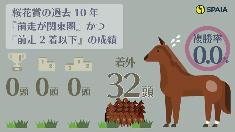 桜花賞の過去10年『前走が関東圏』かつ『前走2着以下』の成績ⒸSPAIA