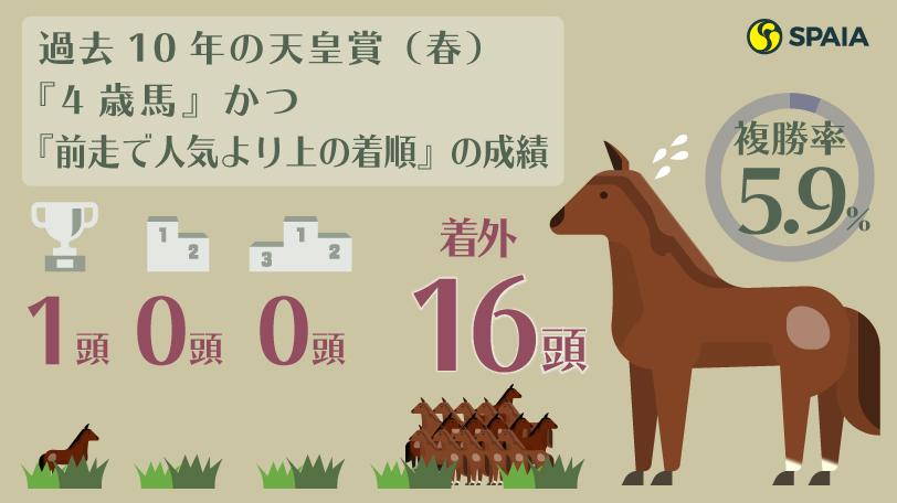 過去10年の天皇賞(春)『4歳馬』かつ『前走で人気より上の着順』の成績ⒸSPAIA