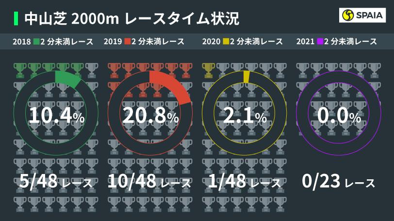 中山芝2000mレースタイム状況,インフォグラフィック,ⒸSPAIA