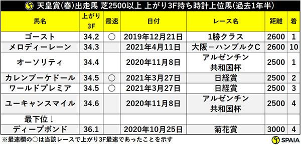 天皇賞(春)出走馬 芝2500以上 上がり3F持ち時計上位馬(過去1年半)ⒸSPAIA