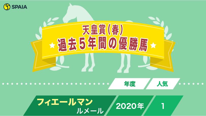 天皇賞(春)過去5年間の優勝馬ⒸSPAIA
