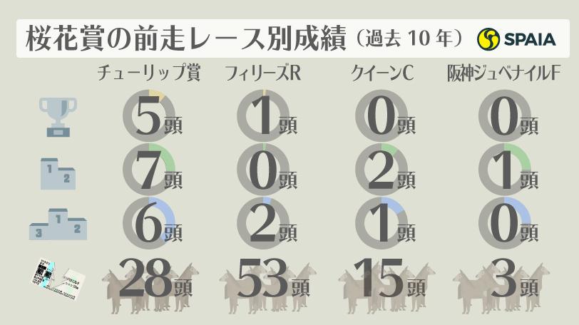 桜花賞の前走レース別成績ⒸSPAIA