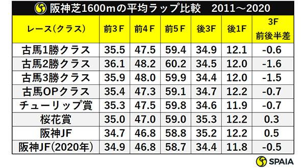 阪神芝1600mの平均ラップ比較 2011~2020ⒸSPAIA