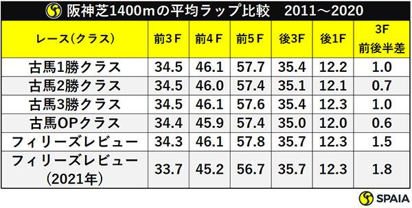 阪神芝1400mの平均ラップ比較 2011~2020ⒸSPAIA