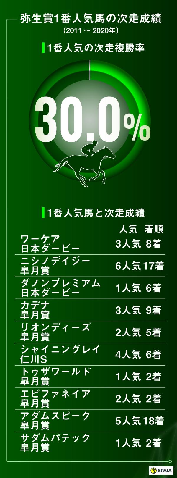 弥生賞1番人気馬の成績 2011~2020年ⒸSPAIA