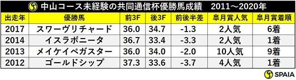 中山コース未経験の共同通信杯優勝馬成績 2011~2020年ⒸSPAIA