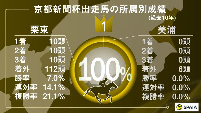 京都新聞杯出走馬の所属別成績,インフォグラフィック,ⒸSPAIA
