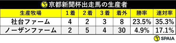 京都新聞杯出走馬の生産者,ⒸSPAIA
