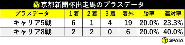 京都新聞杯出走馬のプラスデータ,ⒸSPAIA