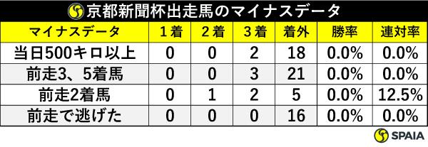 京都新聞杯出走馬のマイナスデータ,ⒸSPAIA