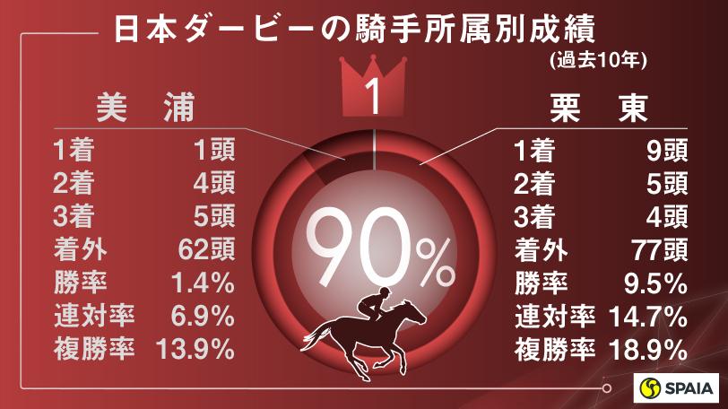 日本ダービーの騎手所属別成績(過去10年)インフォグラフィックⒸSPAIA