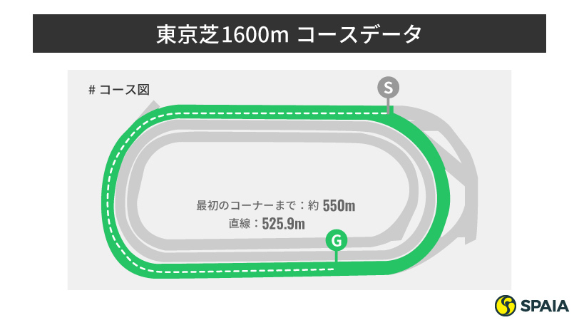 東京芝1600mコース分析インフォグラフィック,ⒸSPAIA