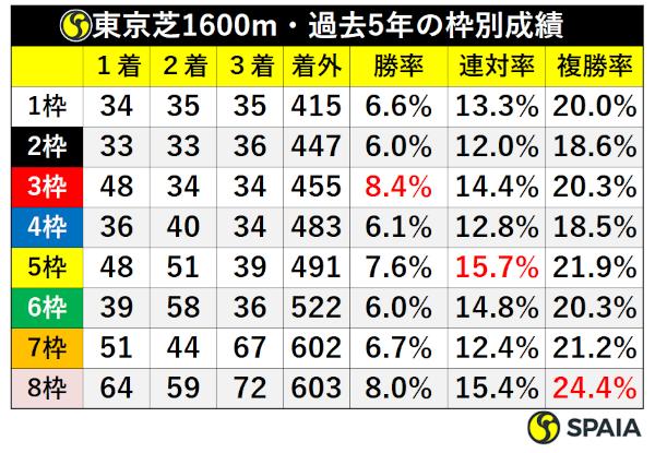 東京芝1600mの枠順別成績ⒸSPAIA