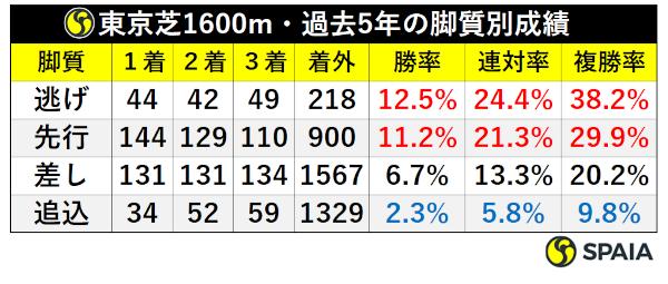 東京芝1600mの脚質別成績ⒸSPAIA