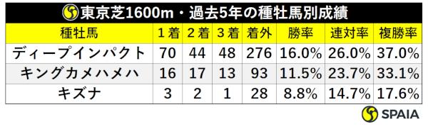 東京芝1600mの種牡馬別成績ⒸSPAIA