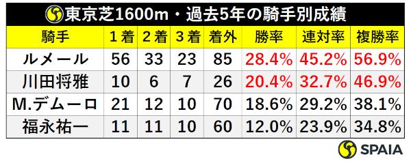 東京芝1600mの騎手別成績ⒸSPAIA