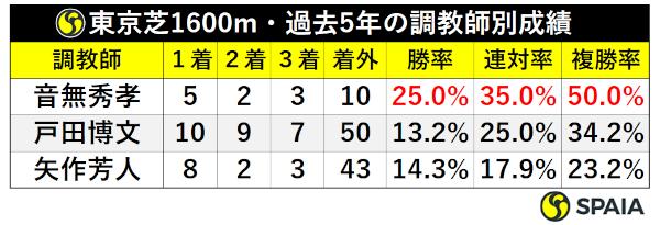 東京芝1600mの調教師別成績ⒸSPAIA