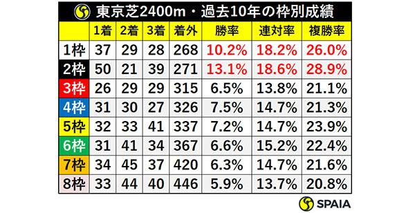 東京芝2400m・過去10年の枠別成績ⒸSPAIA