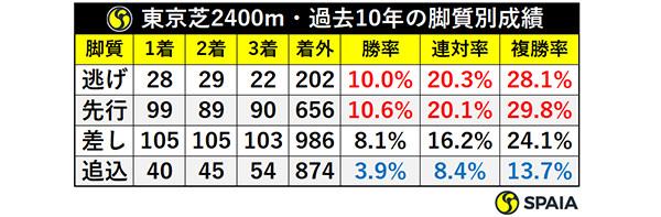 東京芝2400m・過去10年の脚質別成績ⒸSPAIA