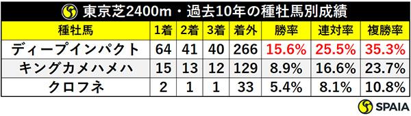 東京芝2400m・過去10年の種牡馬別成績ⒸSPAIA