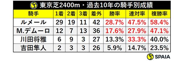 東京芝2400m・過去10年の騎手別成績ⒸSPAIA