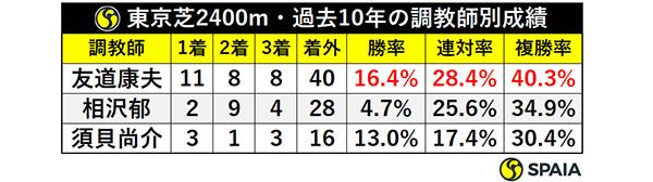 東京芝2400m・過去10年の調教師別成績ⒸSPAIA
