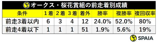 オークス・桜花賞組の前走着順別成績ⒸSPAIA
