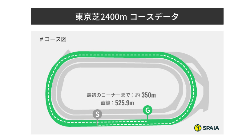 東京芝2400コース図,インフォグラフィック,ⒸSPAIA