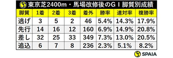 東京芝2400m・馬場改修後のGⅠ脚質別成績ⒸSPAIA