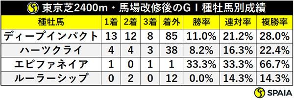 東京芝2400m・馬場改修後のGⅠ種牡馬別成績ⒸSPAIA