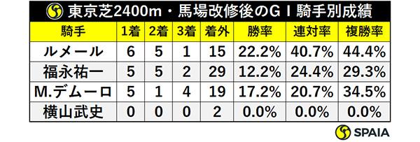 東京芝2400m・馬場改修後のGⅠ騎手別成績ⒸSPAIA