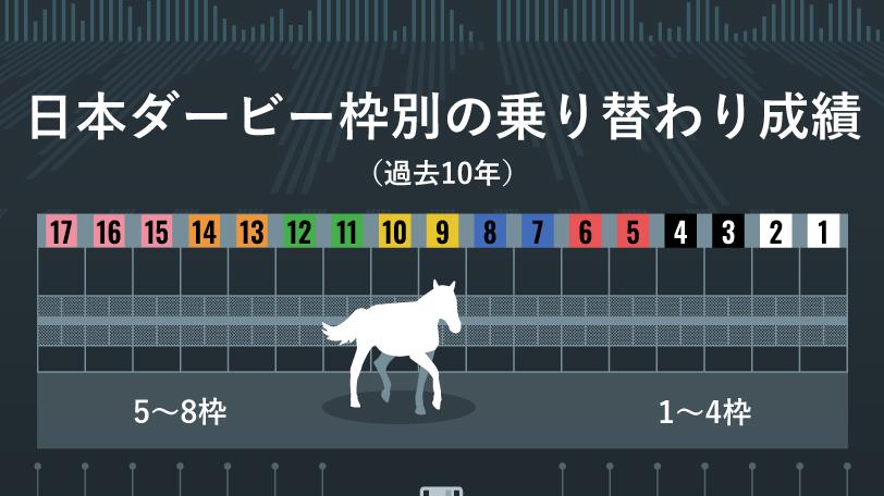 日本ダービーインフォグラフィック