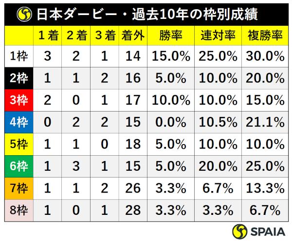 過去10年日本ダービー枠別成績