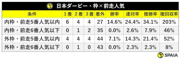 過去10年日本ダービー枠・前走人気別成績