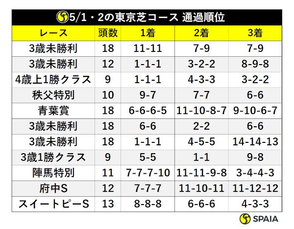 先週の東京芝コース上位馬の通過順位ⒸSPAIA