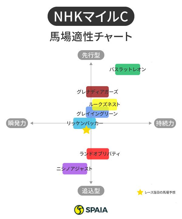 2021年NHKマイルCの馬場適性チャートⒸSPAIA