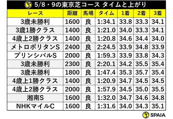 5/8・9の東京芝コース タイムと上がりⒸSPAIA