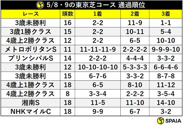 5/8・9の東京芝コース 通過順位ⒸSPAIA