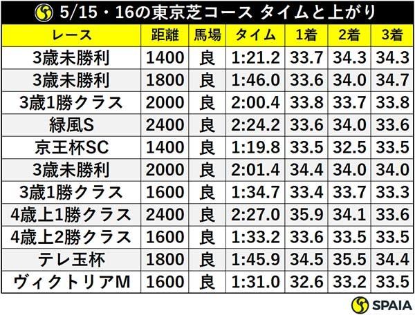 5/15・16の東京芝コース タイムと上がりⒸSPAIA